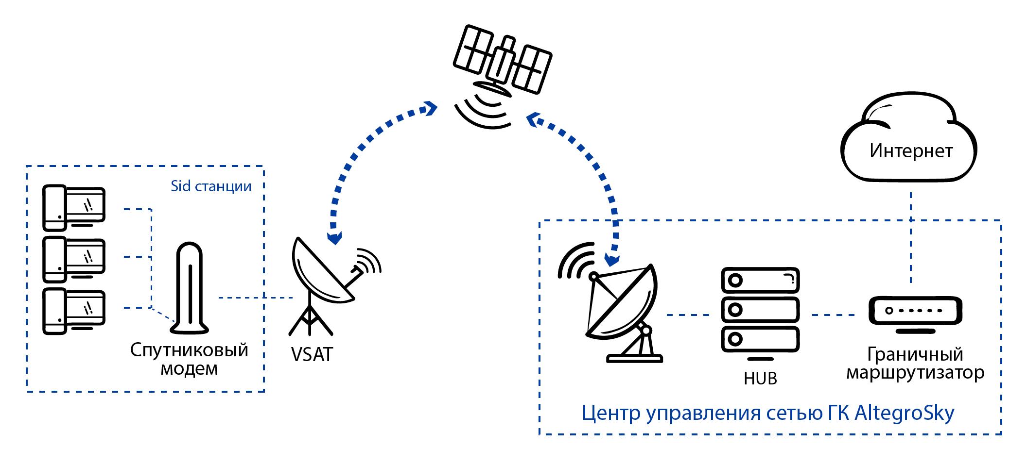 абонентская плата спутникового интернета
