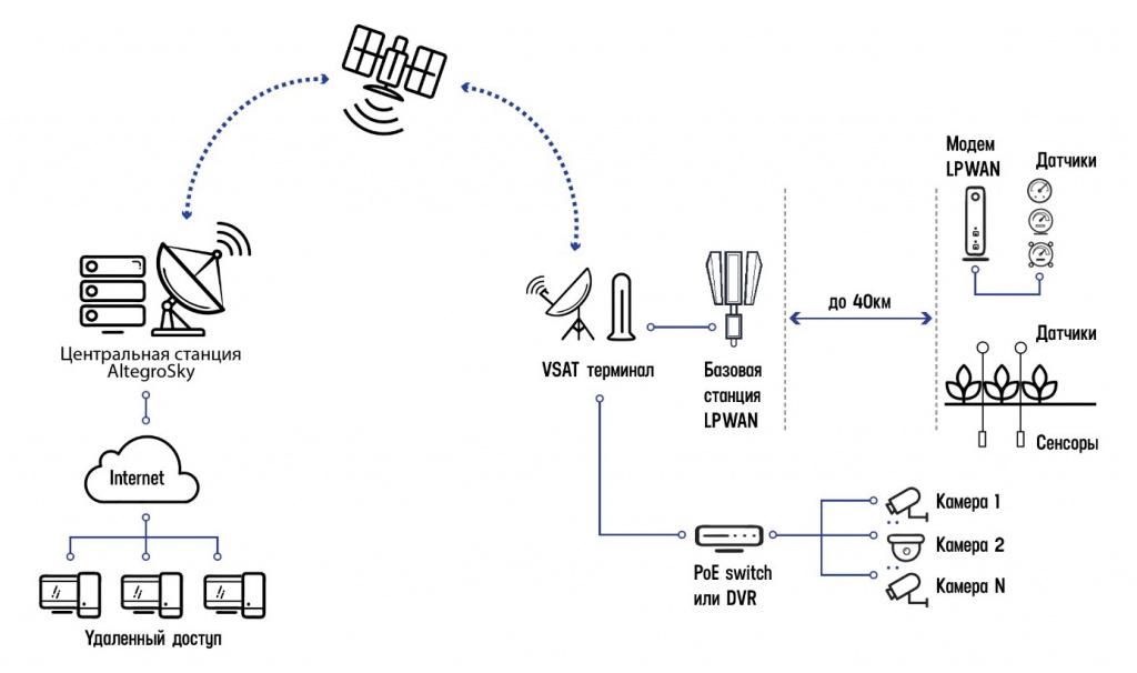 IoT;спутниковый IoT; satellite IoT; спутниковый интернет вещей; интернет вещей; промышленный интернет вещей